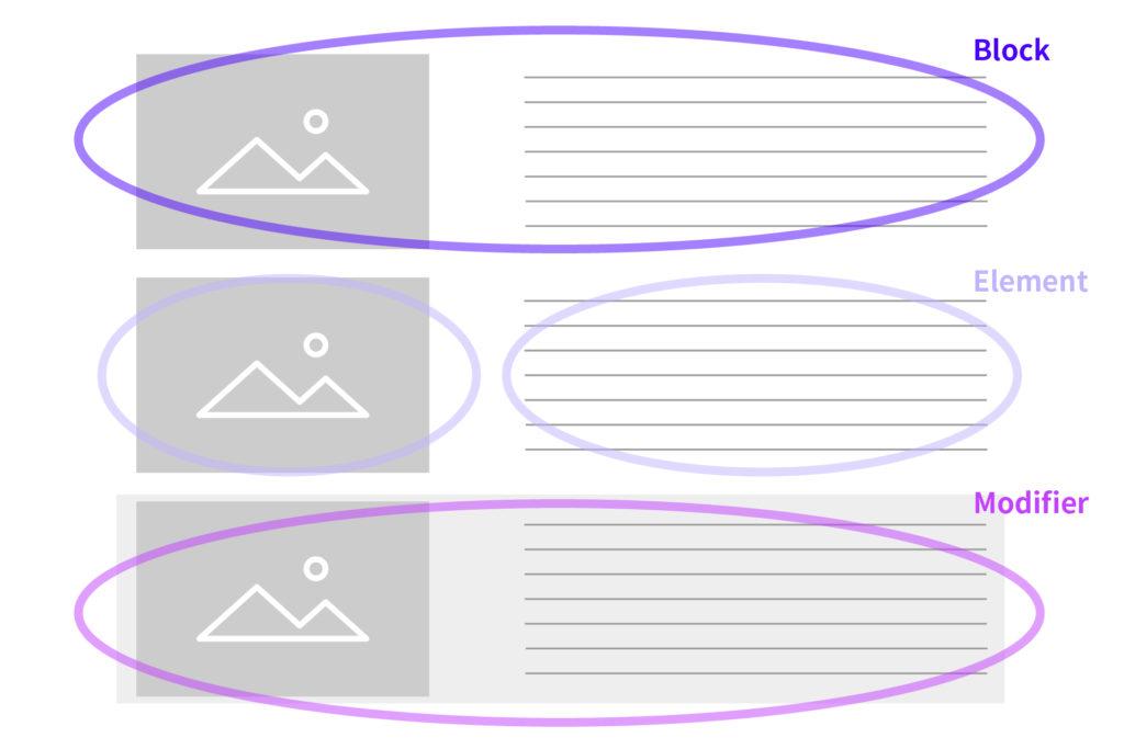 Block、Element、Modifierの説明