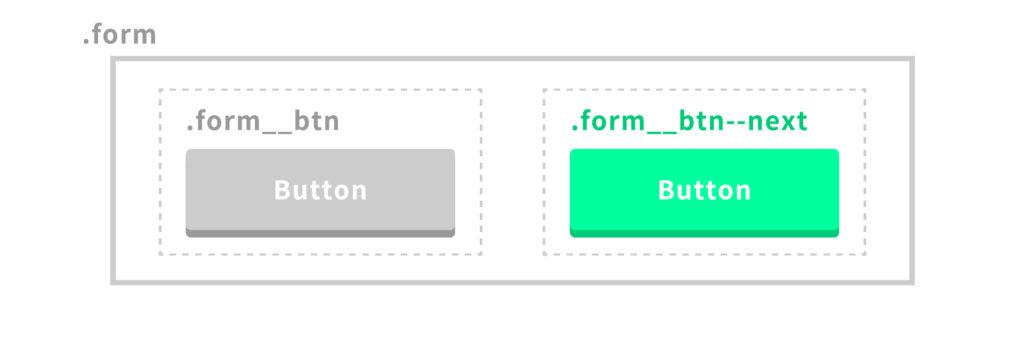form__btn--nextクラスでボタンを囲む
